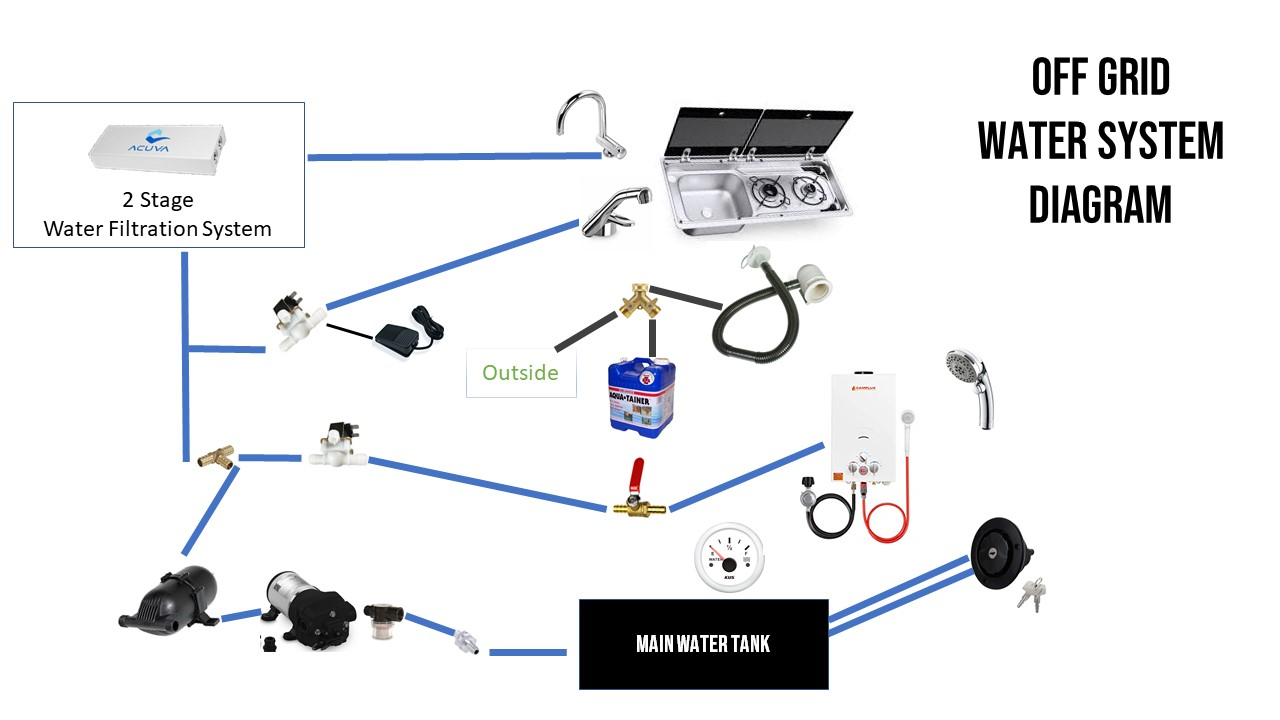 Off Grid Van Water System Diagram