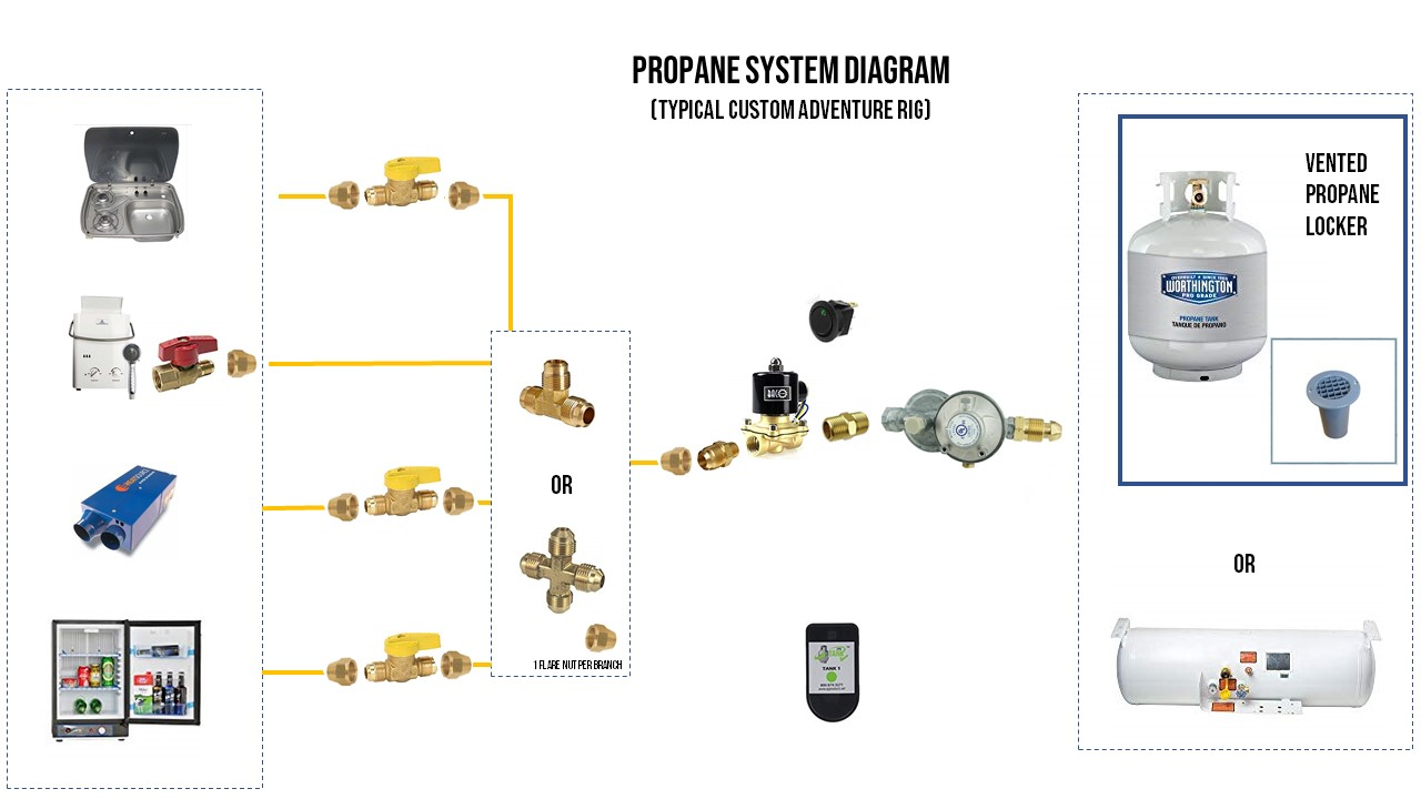 Van Propane System Diagram