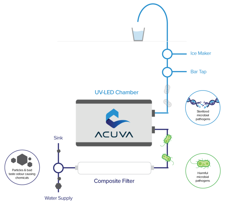 ACUVA WATER FILTRATION SYSTEM